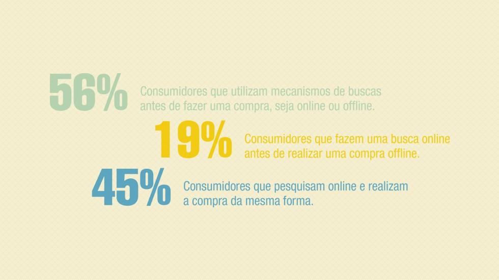 Dados do consumidor brasileiro