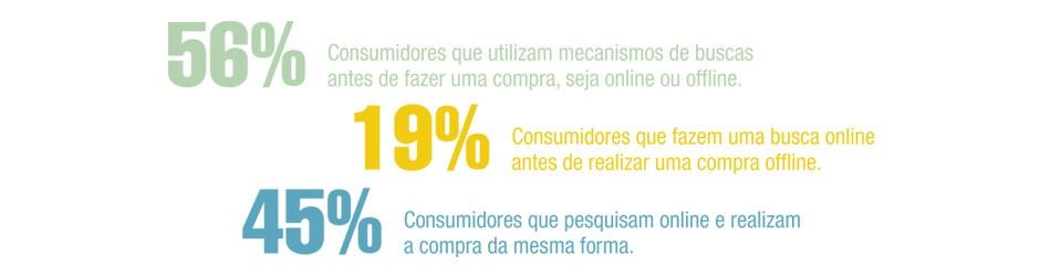 Estatísticas de consumo no Brasil