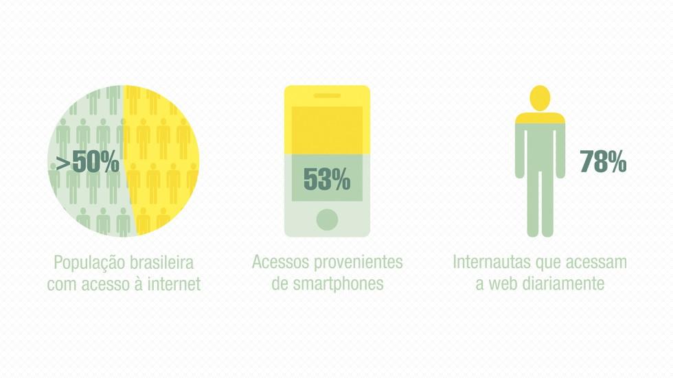 Análise da população brasileira com acesso à internet