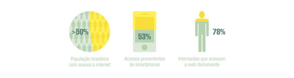 Estatísticas da Internet no Brasil