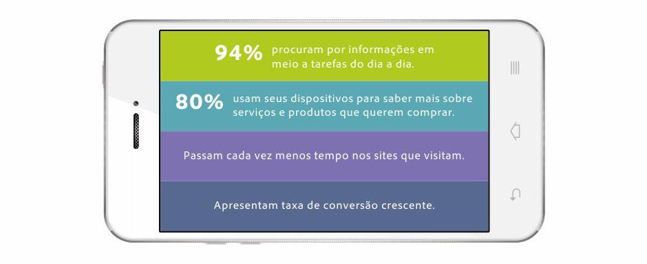 Estatísticas sobre Smartphones no Brasil