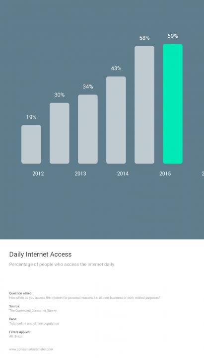 Uso diário da Internet no Brasil