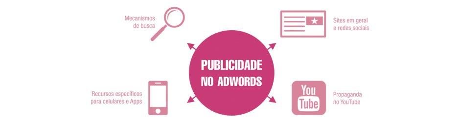 Tipos de publicidade no Google