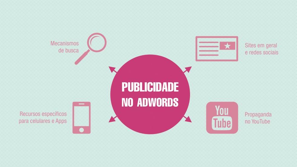 Tipos de campanhas de Adwords